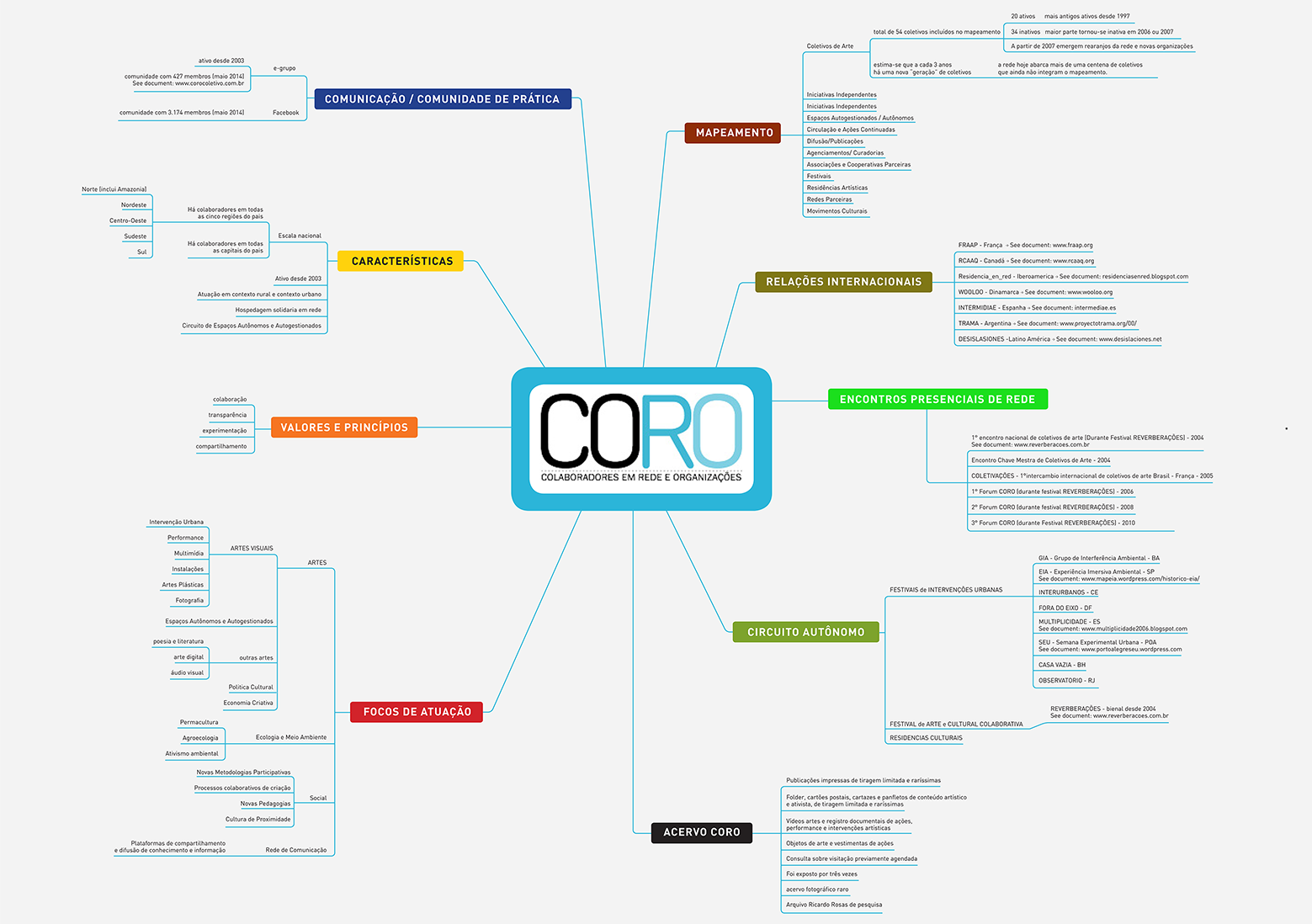 CORO - coletivos em redes e ocupações